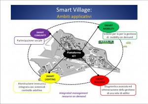 smartvillage