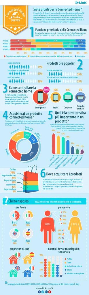 Infografica Indagine Casa Connessa