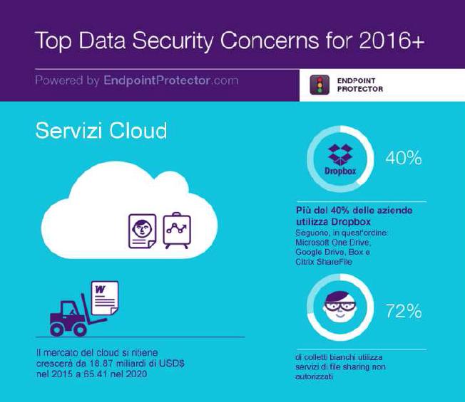 Sicurezza dei dati 1