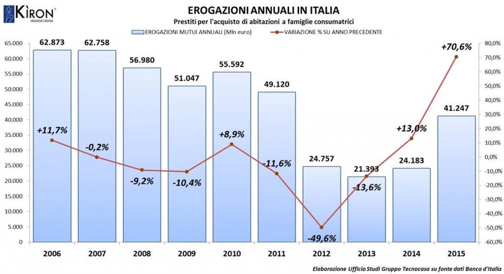 mutui Erogazioni annuali Italia - Gruppo Tecnocasa