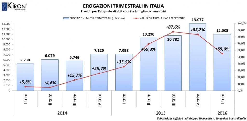 Erogazioni trimestrali Italia - Gruppo Tecnocasa