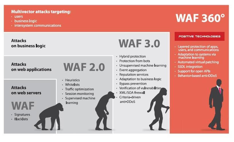 evoluzioni-della-tecnologia-waf