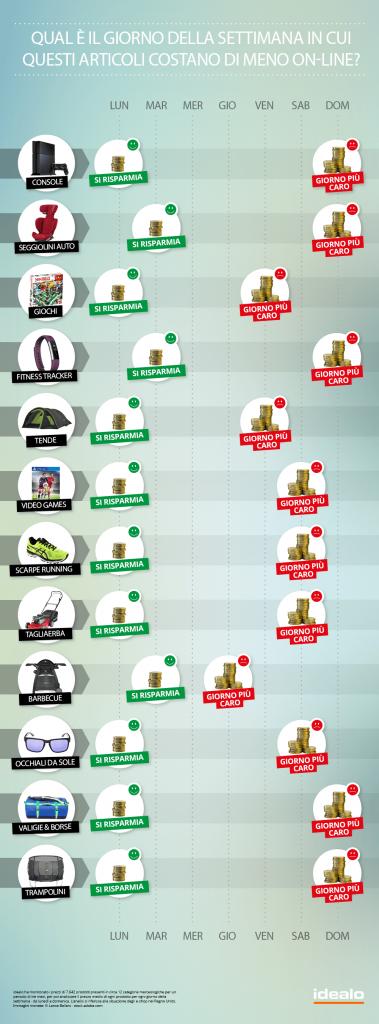 cheapest_shopping_day_ita