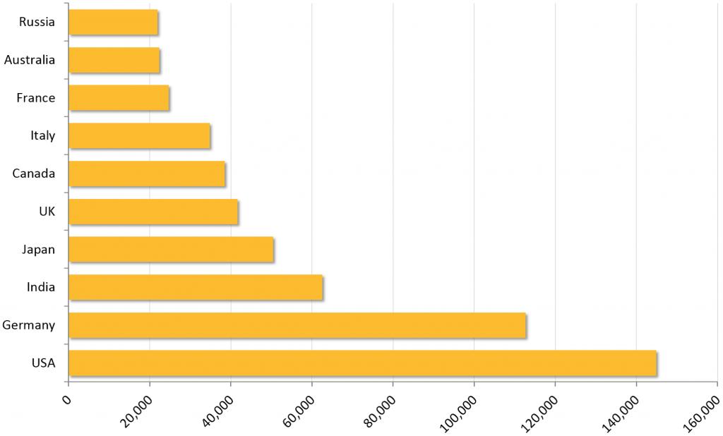 Classifica degli attacchi nei diversi stati_secondo_Symantec_Financial Threat 2015