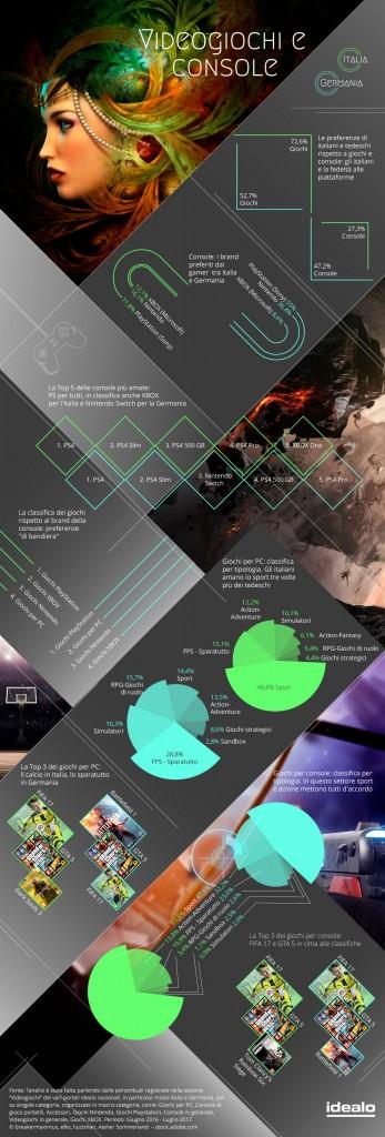 Infografica idealo - Videogiochi e console,-_identikit dei gamer tra Italia e Germania