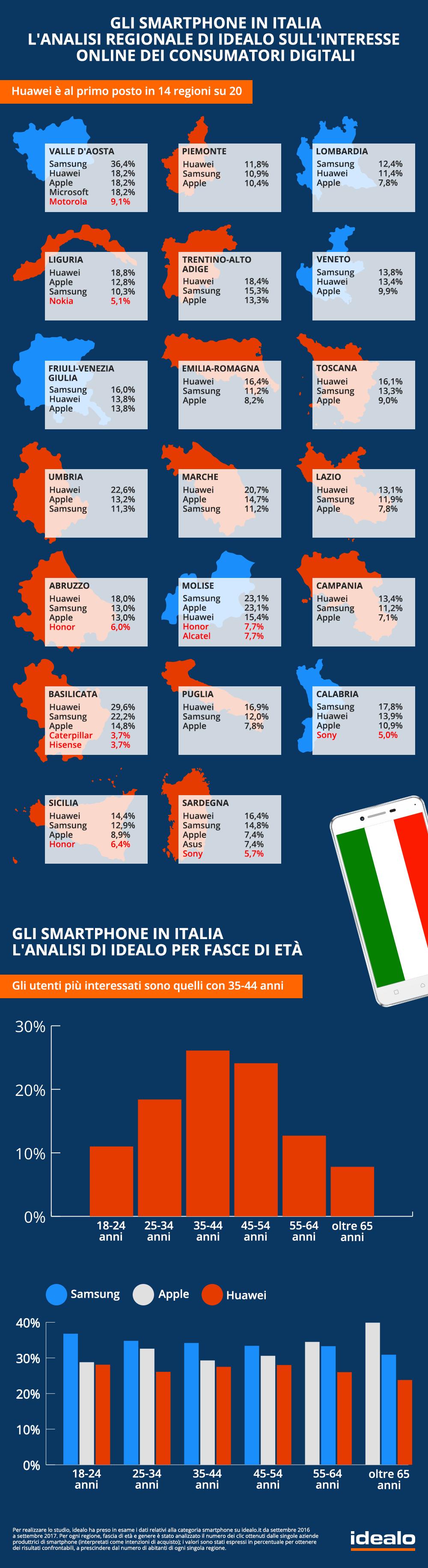 Infografica idealo_Smartphone in Italia